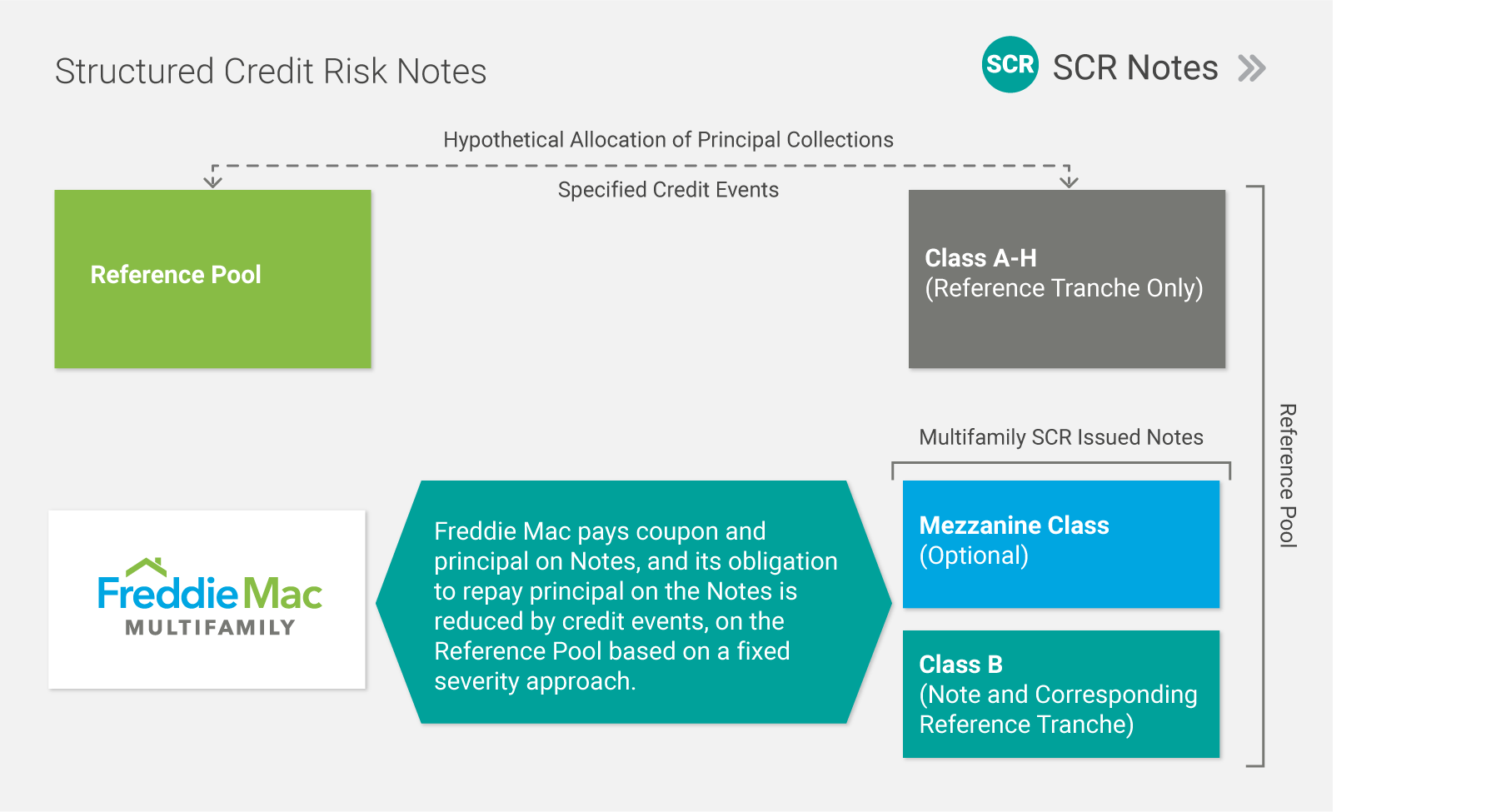SCR-Notes-Chart
